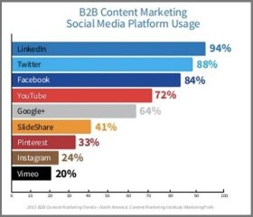B2B Social Platform Usage
