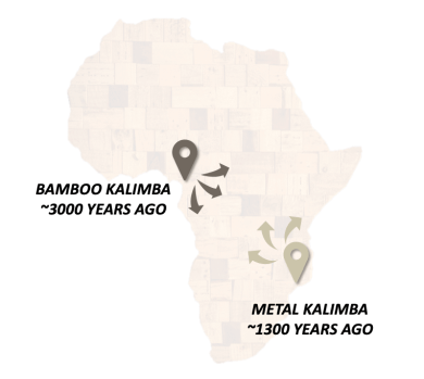 kalimba origin