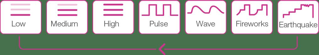 Lush modes