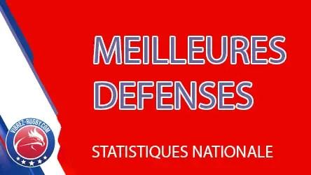 Rugby Nationale ( STATISTIQUES ) : les meilleures défenses après la J7 .