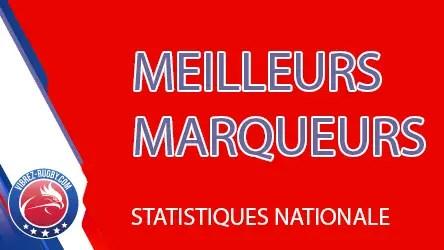 Rugby Nationale (STATISTIQUES) : Qui sont les meilleurs marqueurs d'essais ?