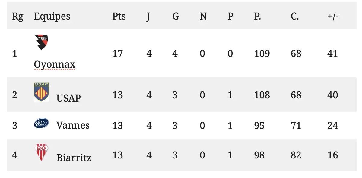 Rugby Pro D2 : Le point sur le classement après les 3 matchs en retard joués ce samedi.