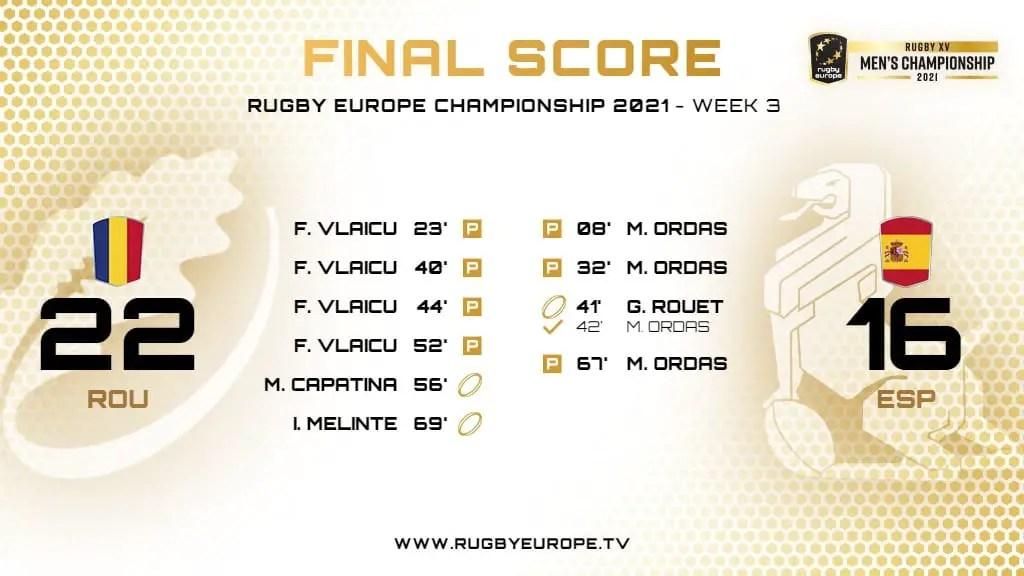 Rugby-International : l'Espagne s'incline en Roumanie (Tournoi des Six Nations B)