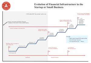 Evolución del Talento Financiero en una Startup