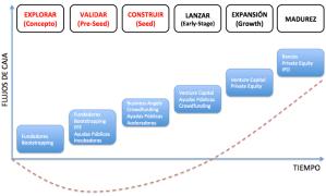Las fases de desarrollo de una Startup y sus fuentes de financiación.