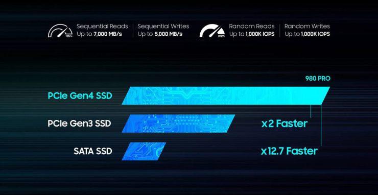 Comparação das gerações SSD