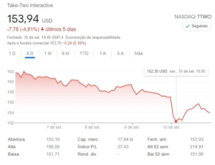 A Take Two já estava em queda, depois do trailer do GTA 5 Expandido e Aprimorado, as ações despencaram ainda mais.