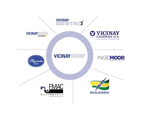 Empresas-grupo-VM