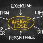 Change Your Habits!: 4 Key habits for Successful Weight Loss