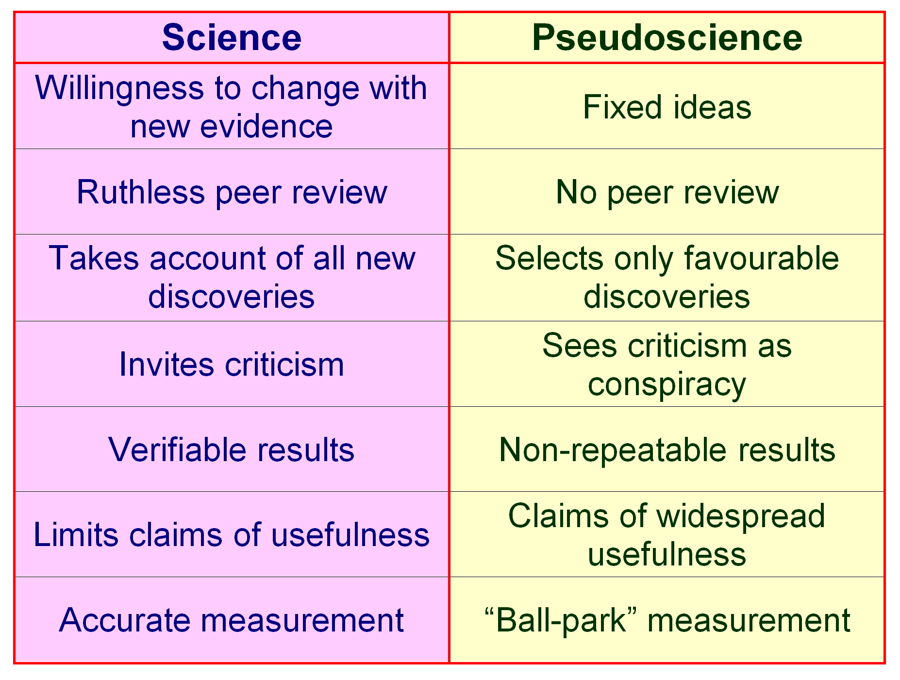 Some More Signs Of Pseudoscience