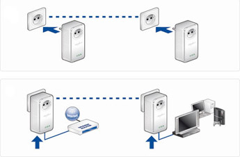 branchement prise cpl poe power over ethernet