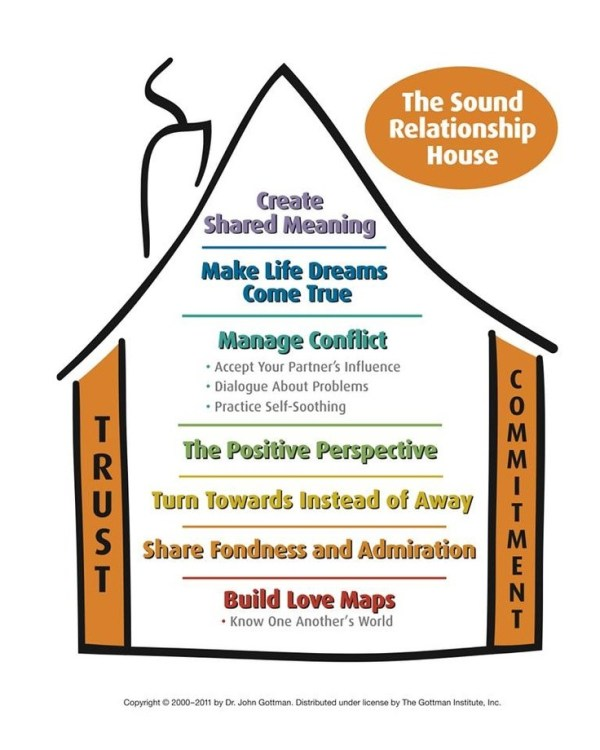 The Sound Relationship House-Gottman Institute