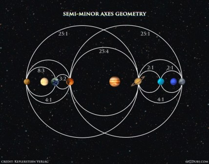 Planets-Semi-Minor-Axes-Geometry-1
