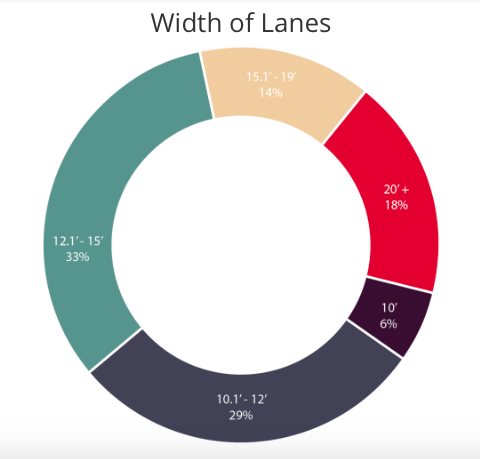 We love wide lanes in North America: here's a graphic showing widths in Oklahoma.