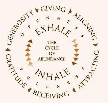 cycle-of-abundance