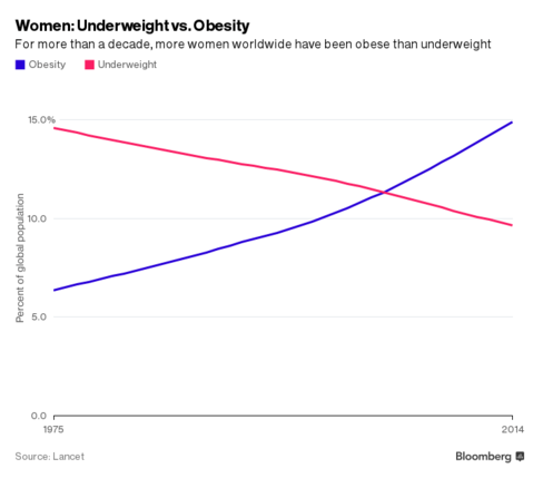 The World May Have Too Much Food - Women: Underweight vs Obese