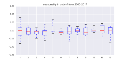 seasonality in usdchf from 2005-2017
