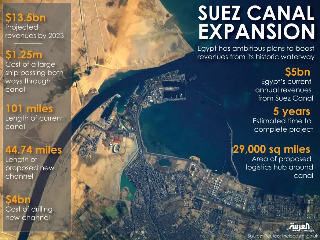 Egypt launches suez canal expansion meztalk source farwa rizwan al arabiya news gumiabroncs Image collections