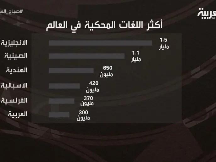 كيف ساهمت السعودية ومصر في اعتماد العربية أمميا