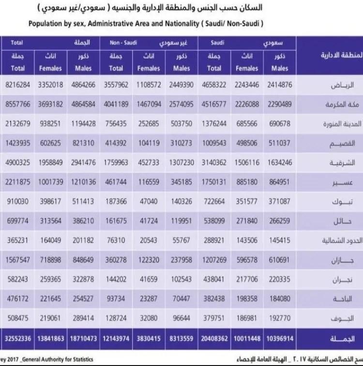 كم عدد سكان السعودية وما نسبة الذكور والإناث