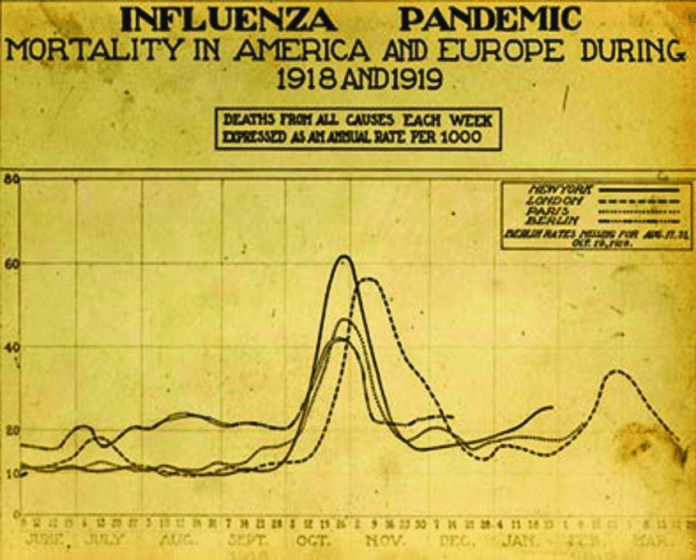 A graph highlighting the high death toll during the fall of 1918