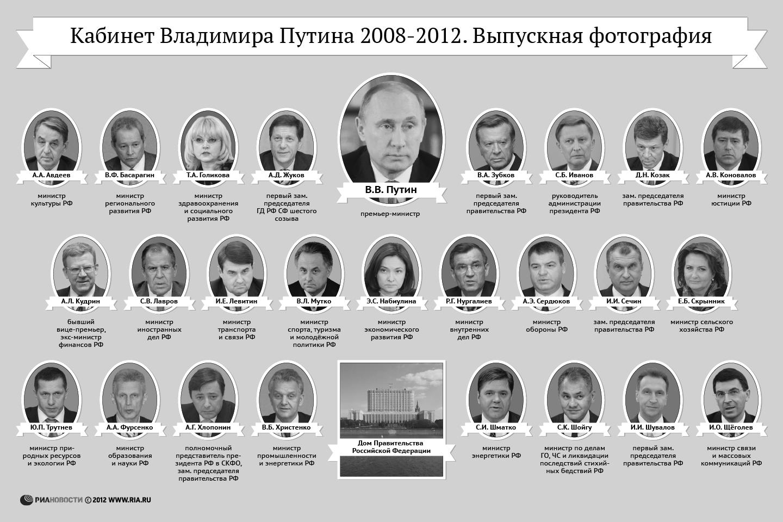Список членов правительства рф 1 фотография
