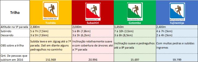 fuji - tabela trilhas