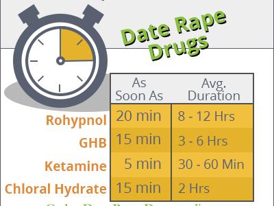 Order Date Rape Drugs