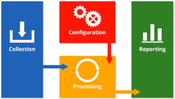 Curso Google Analytics: processos