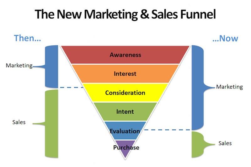 Inbound marketing: funil de vendas