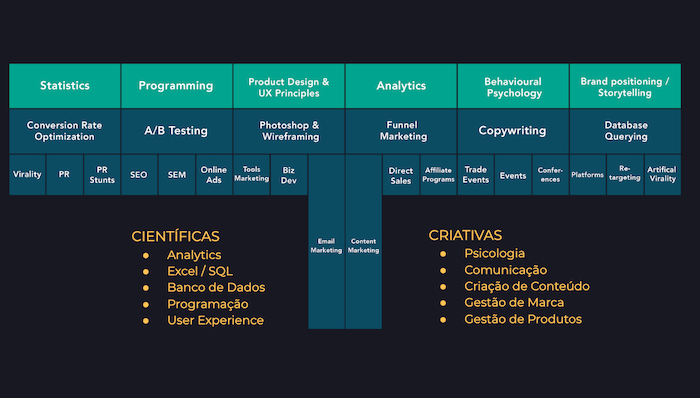 curso growth hacking
