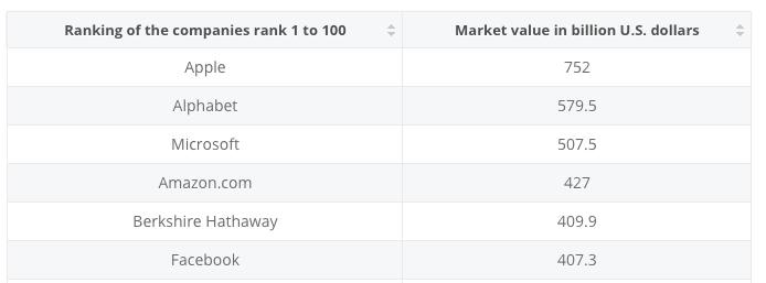 Google AdWords: valor de mercado Google e da Apple