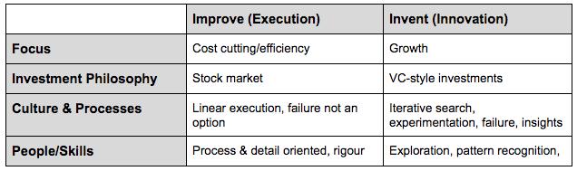 inovação e execução em grandes empresas