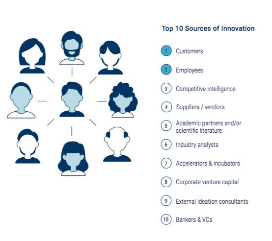 fontes de inovação