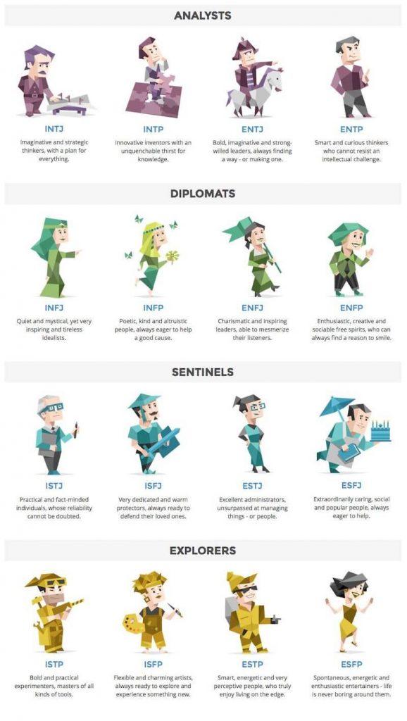 teste de autoconhecimento das 16 personalidades