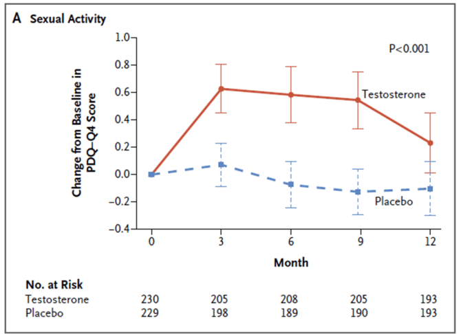 Activité sexuelle chez le groupe testostérone VS placebo au cours du temps.