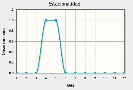 Figura 4.Observacions de Velella velella segons la estacionalitat