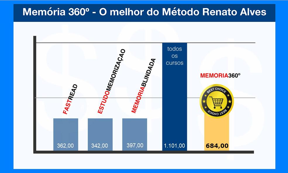 Memoria 360º