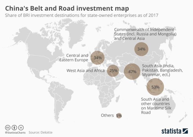 China's BRI