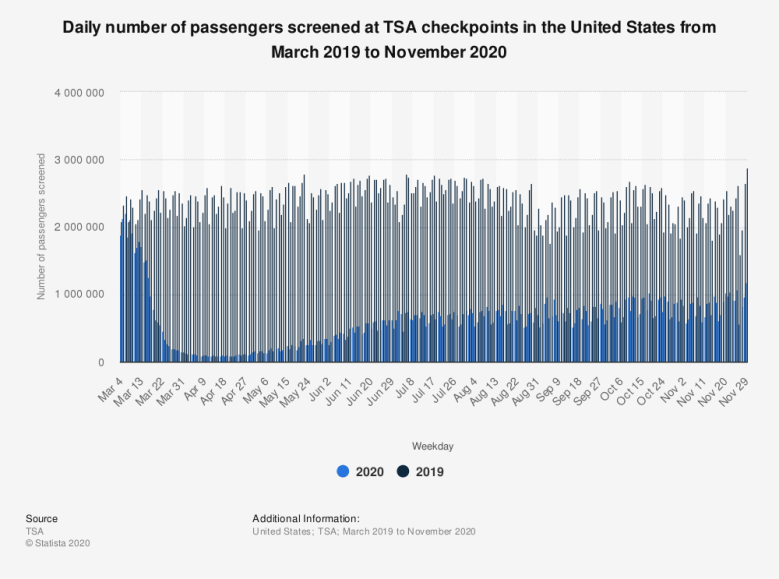 Statistic: Daily number of passengers screened at TSA checkpoints in the United States from March 2019 to November 2020 | Statista