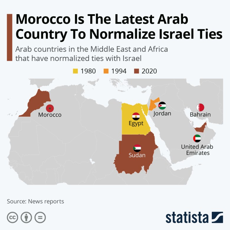 Ties with Israel