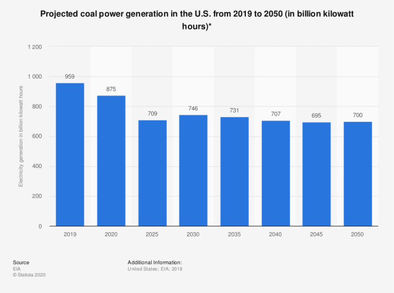 Statistic: Projected coal power generation in the U.S. from 2019 to 2050 (in billion kilowatt hours)* | Statista