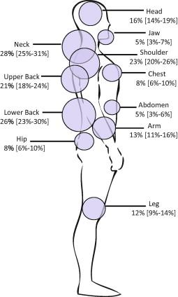 fra McLean et al. 2014