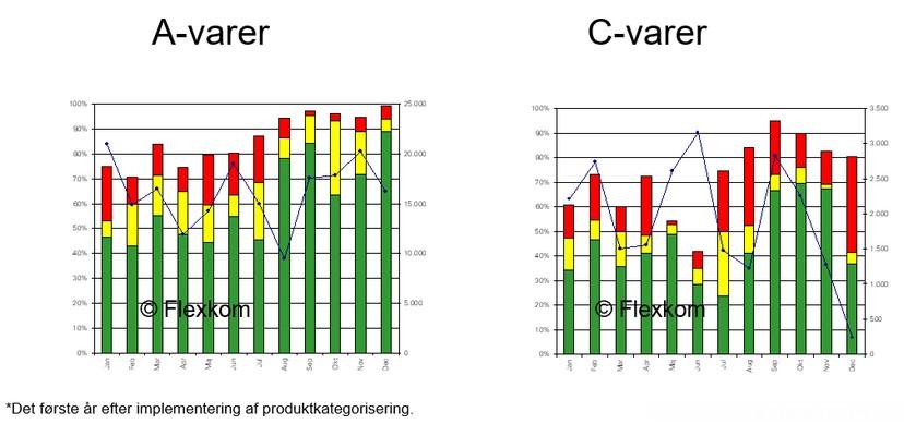 Hvad Er Produktkategorisering (ABC-kategorisering)?