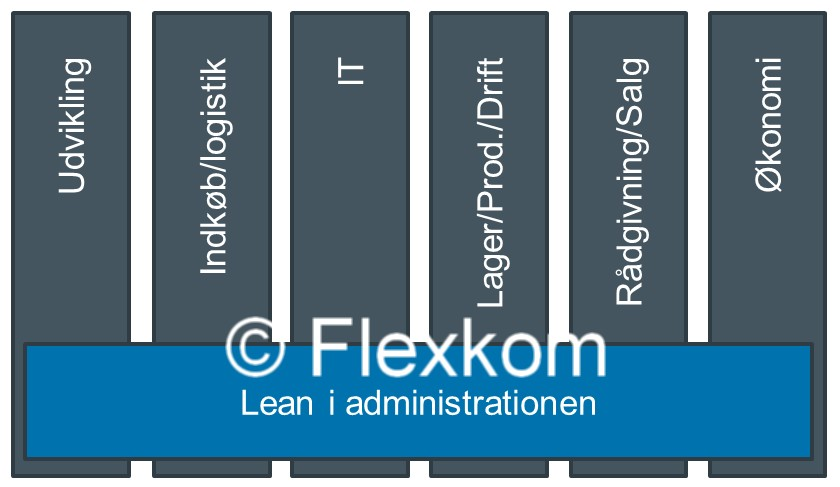 Lyn-analyse Af Potentialet I Lean Administration