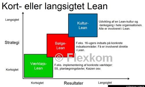 Husk Forandringsledelse Ved Implementering Af Lean – Det Tekniske Er Ikke Nok!