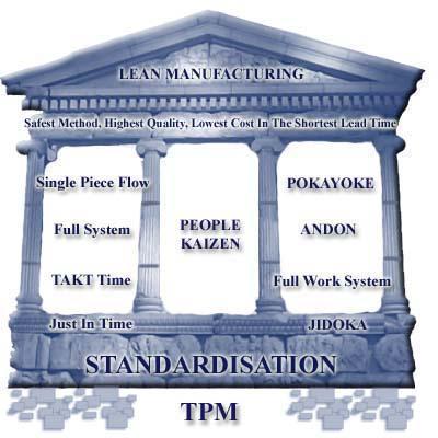 Lean-templet – Sammenhænge I Lean-arbejdet