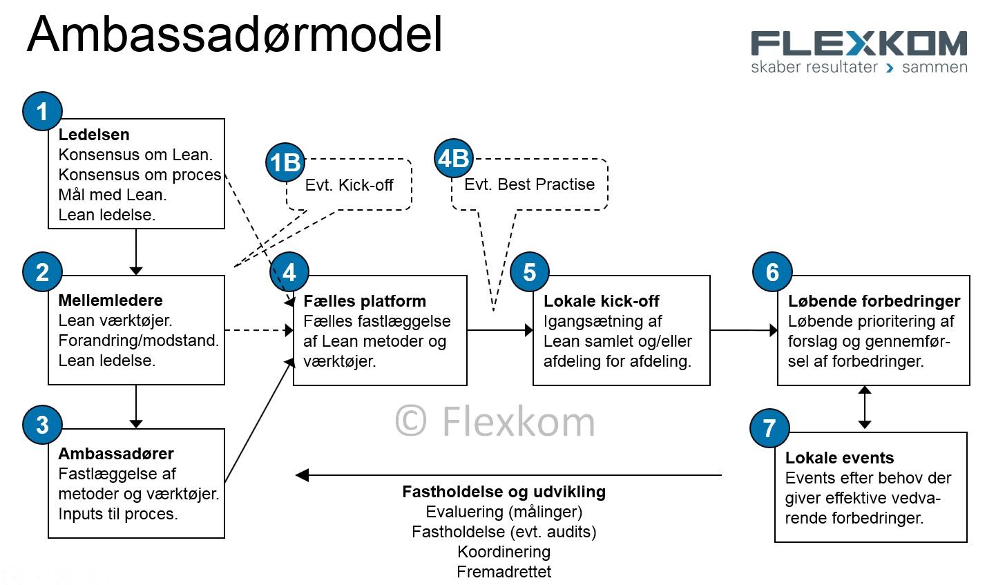 """Lean """"ambassadørmodellen"""" – Model Til Implementering Af Lean"""