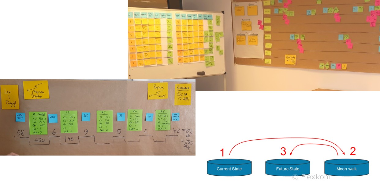 Hvad Er En Værdistrømsanalyse (VSA/VSM/Value Stream Mapping)?