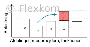 Polca Planlægning Og Flow Fra QRM (Quick Response Manufacturing)